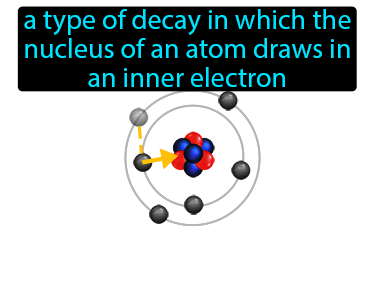 Electron Capture Definition Flashcard