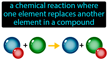 Single Replacement Reaction Definition Flashcard