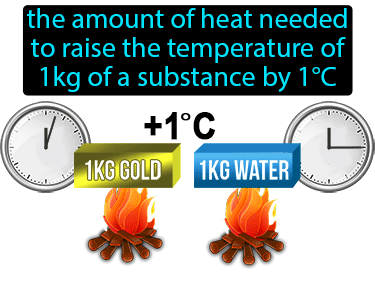 Specific Heat Definition Flashcard