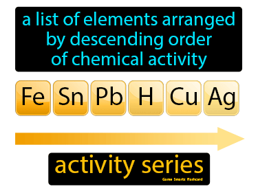 Activity Series Definition Flashcard