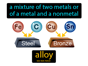 Alloy Definition Flashcard