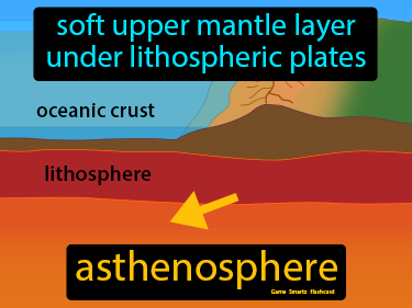 Asthenosphere Science Definition