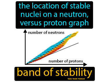 Band Of Stability Definition Flashcard