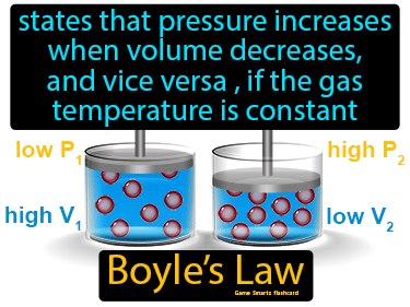 Boyles Law Science Definition