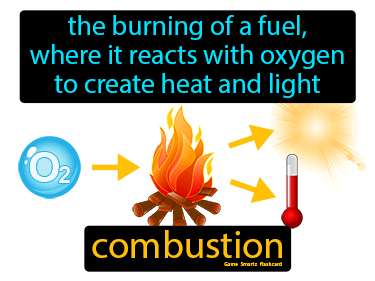 Combustion Definition Flashcard