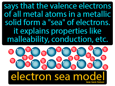 Electron Sea Model Definition Flashcard