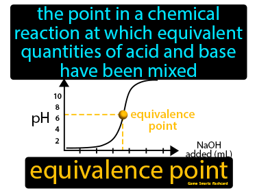 Equivalence Point Definition Flashcard