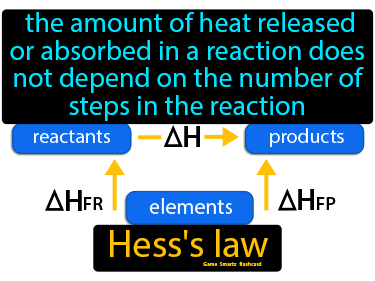 Hess Law Definition Flashcard