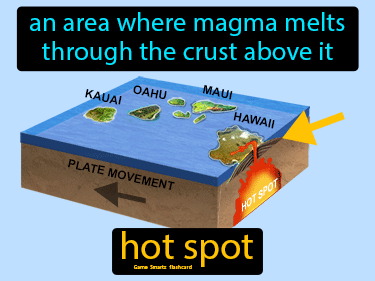 Hot Spot Science Definition
