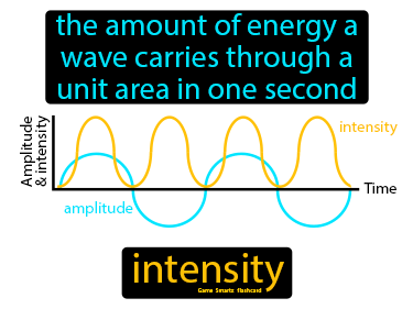 Intensity Science Definition