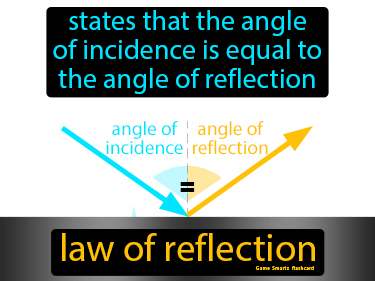 Law Of Reflection Science Definition