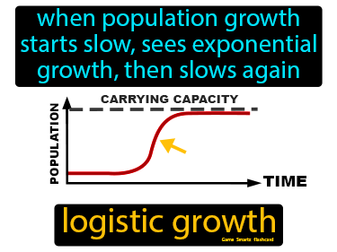 Logistic Growth Science Definition