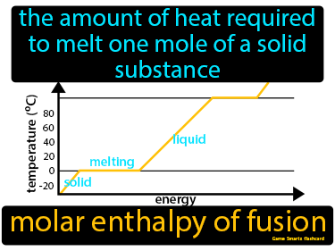 Molar Enthalpy Of Fusion Definition Flashcard