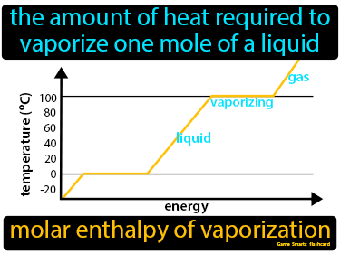 Molar Enthalpy Of Vaporization Definition Flashcard