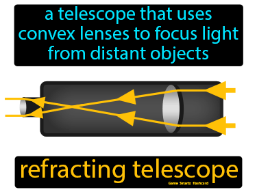 Refracting Telescope Science Definition