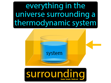 Surrounding Definition Flashcard