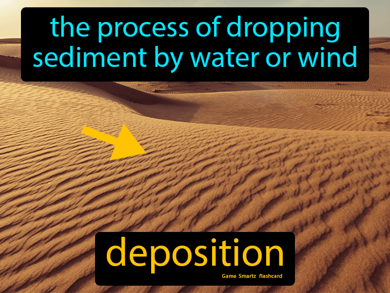 Deposition, the process of dropping sediment by water or wind.