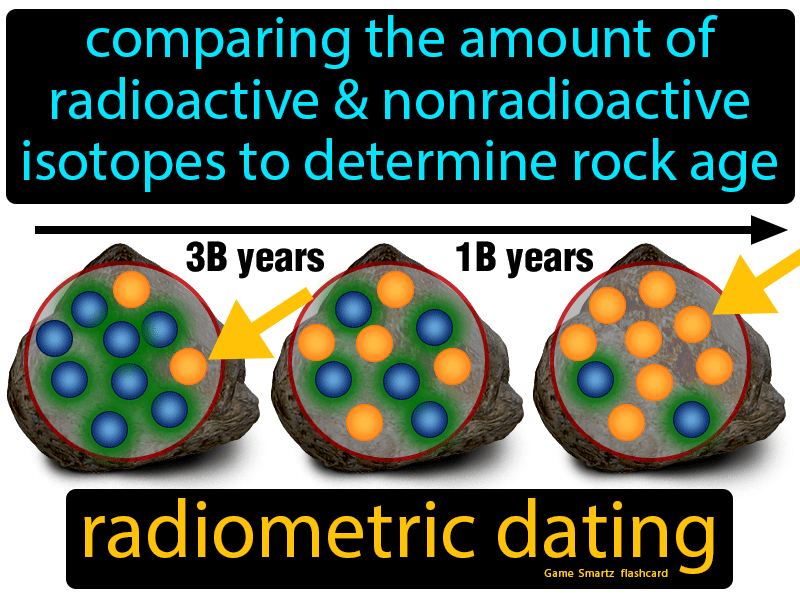 Radiometric Dating Definition: Comparing the amount of radioactive and nonradioactive isotopes to determine rock age. Science.