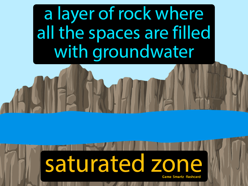 Saturated zone, a layer of rock where all the spaces are filled with groundwater.