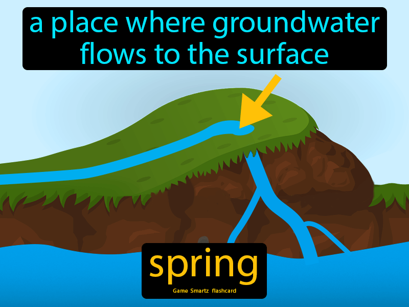 Spring, a place where groundwater flows to the surface.
