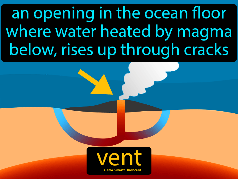 Vent, an opening in the ocean floor where water heated by magma below rises up through cracks.