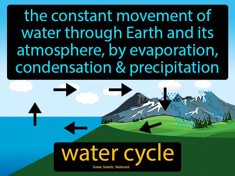 Water cycle, the constant movement of water through Earth and its atmosphere, by evaporation, condensation and precipitation.