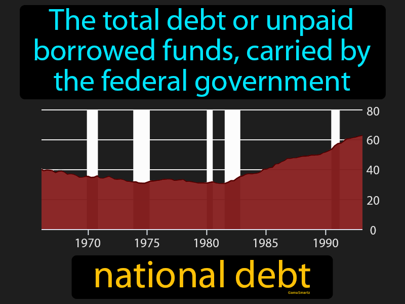 National Debt with Definition