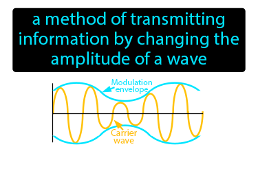 Amplitude Modulation Definition Flashcard