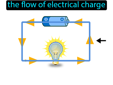 Current Electricity Definition Flashcard