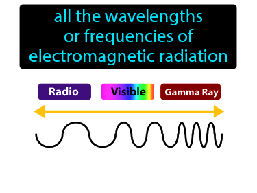 Electromagnetic Spectrum Definition Flashcard