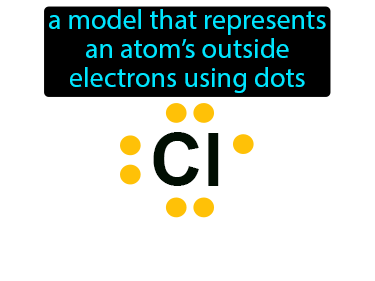Electron Dot Diagram Definition Flashcard