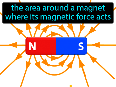 Magnetic Field Definition Flashcard