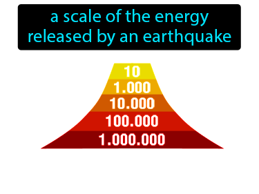 Moment Magnitude Scale Definition Flashcard