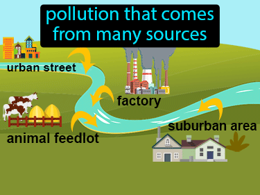 Nonpoint Source Pollution Definition Flashcard