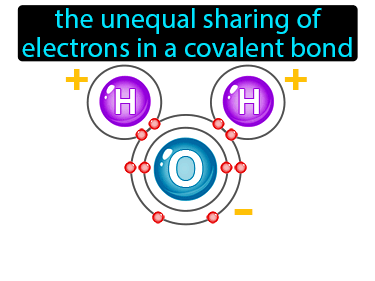 Polar Bond Definition Flashcard