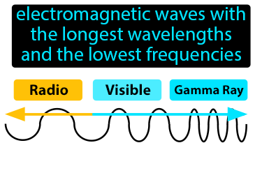 Radio Waves Definition Flashcard