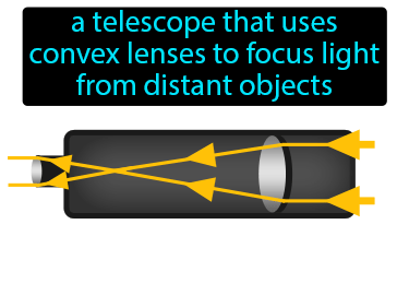 Refracting Telescope Definition Flashcard