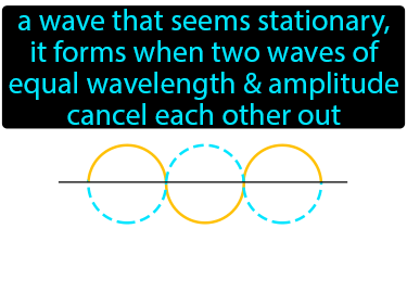 Standing Wave Definition Flashcard