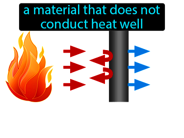 Thermal Insulator Definition Flashcard