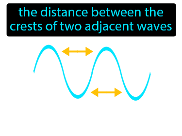Wavelength Definition Flashcard