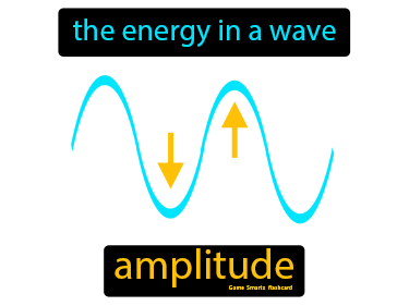 Amplitude Definition Flashcard