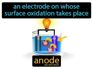 Anode Definition Flashcard