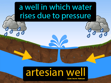 Artesian Well Definition Flashcard