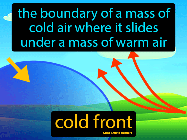 Cold Front Definition Flashcard