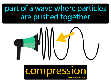 Compression Science Definition