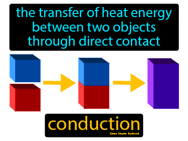 Conduction Definition Flashcard