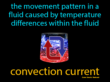 Convection Current Definition Flashcard