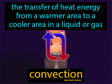 Convection Definition Flashcard