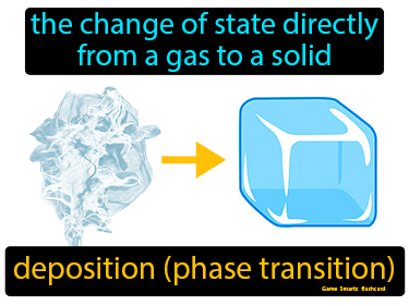 Deposition Phase Change Definition Flashcard