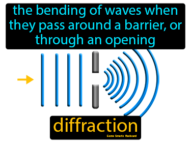 Diffraction Science Definition